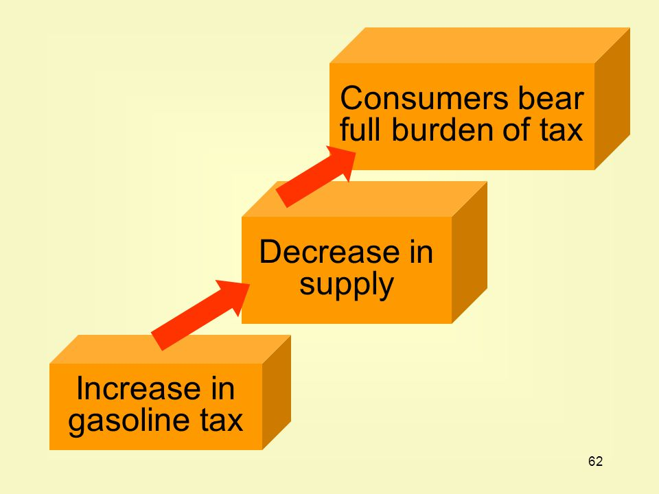 62 Increase in gasoline tax Decrease in supply Consumers bear full burden of tax