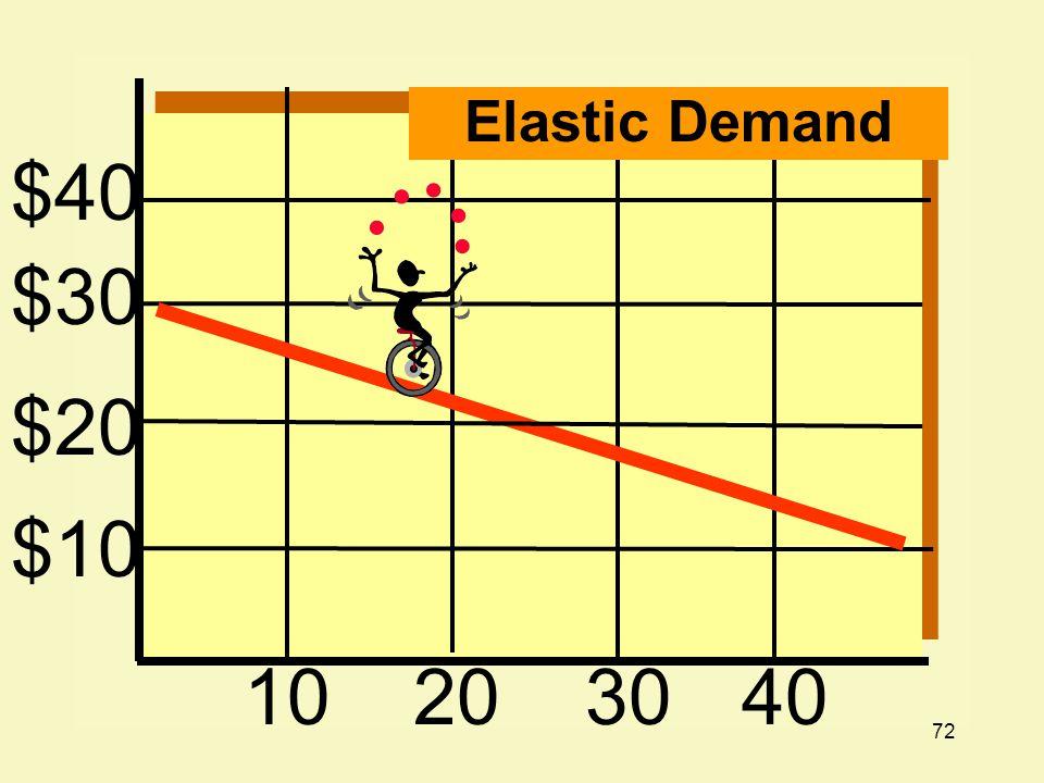 72 $40 $30 $20 $10 10203040 Elastic Demand