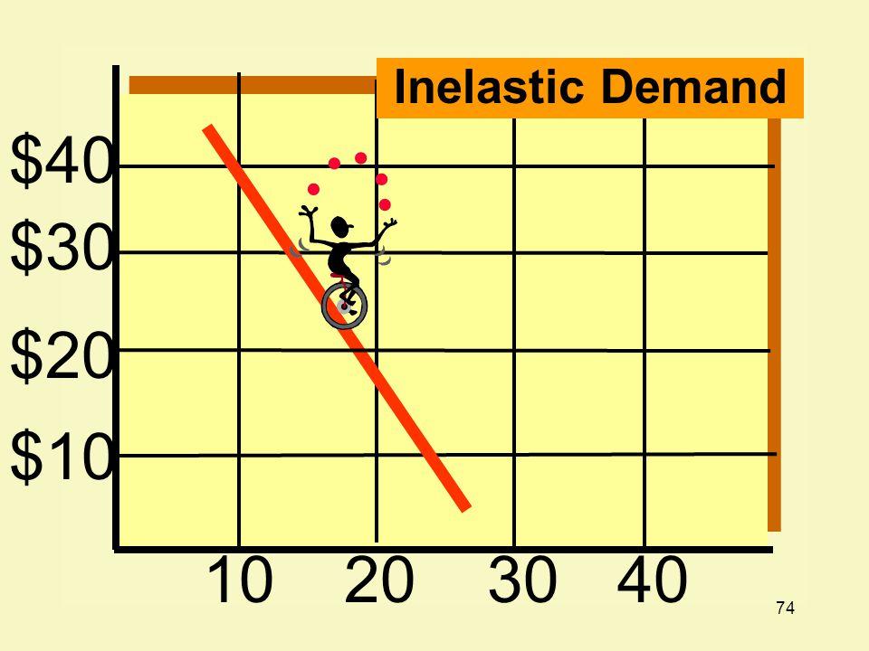 74 $40 $30 $20 $10 10203040 Inelastic Demand