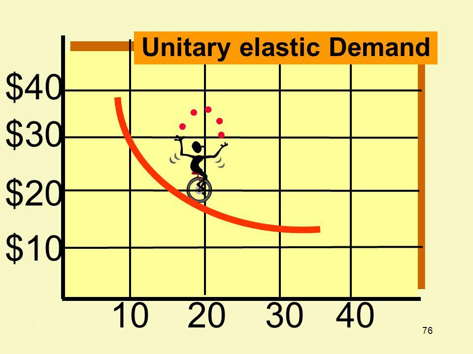 76 $40 $30 $20 $10 10203040 Unitary elastic Demand