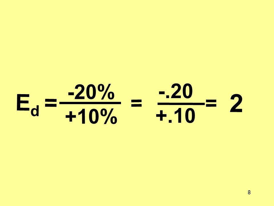 8 E d = -20% +10% = -.20 +.10 = 2