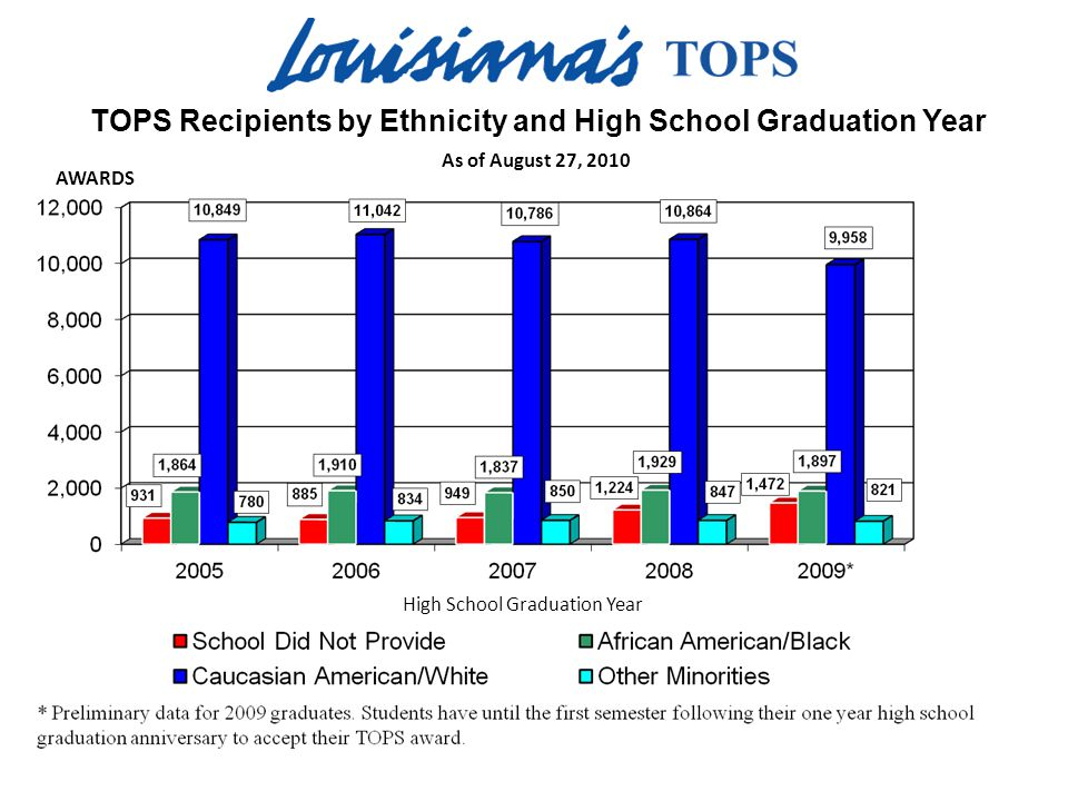 As of August 27, 2010 TOPS Recipients by Ethnicity and High School Graduation Year AWARDS High School Graduation Year
