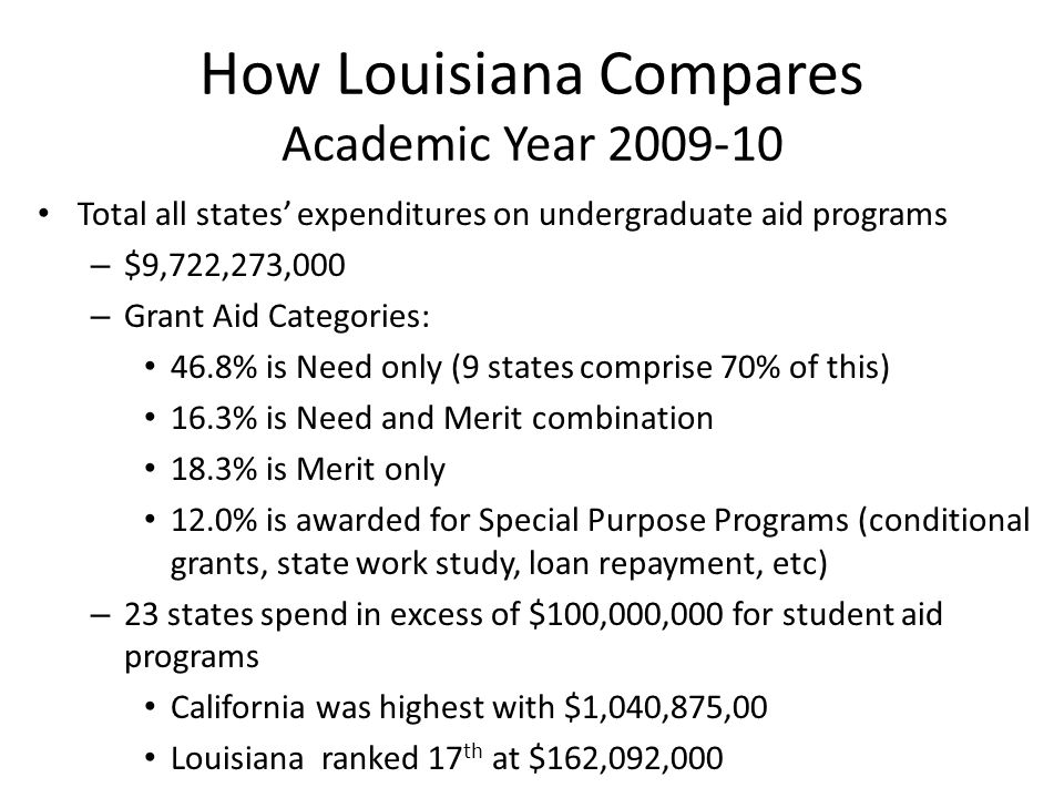 How Louisiana Compares Academic Year 2009-10 Total all states' expenditures on undergraduate aid programs – $9,722,273,000 – Grant Aid Categories: 46.8% is Need only (9 states comprise 70% of this) 16.3% is Need and Merit combination 18.3% is Merit only 12.0% is awarded for Special Purpose Programs (conditional grants, state work study, loan repayment, etc) – 23 states spend in excess of $100,000,000 for student aid programs California was highest with $1,040,875,00 Louisiana ranked 17 th at $162,092,000