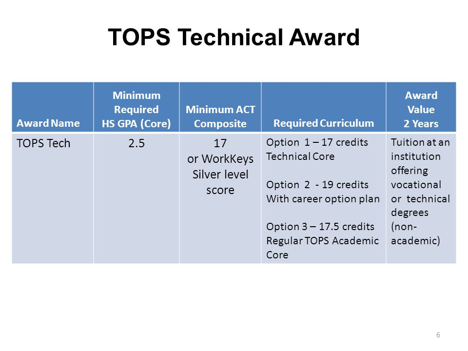 TOPS Technical Award Award Name Minimum Required HS GPA (Core) Minimum ACT CompositeRequired Curriculum Award Value 2 Years TOPS Tech2.517 or WorkKeys