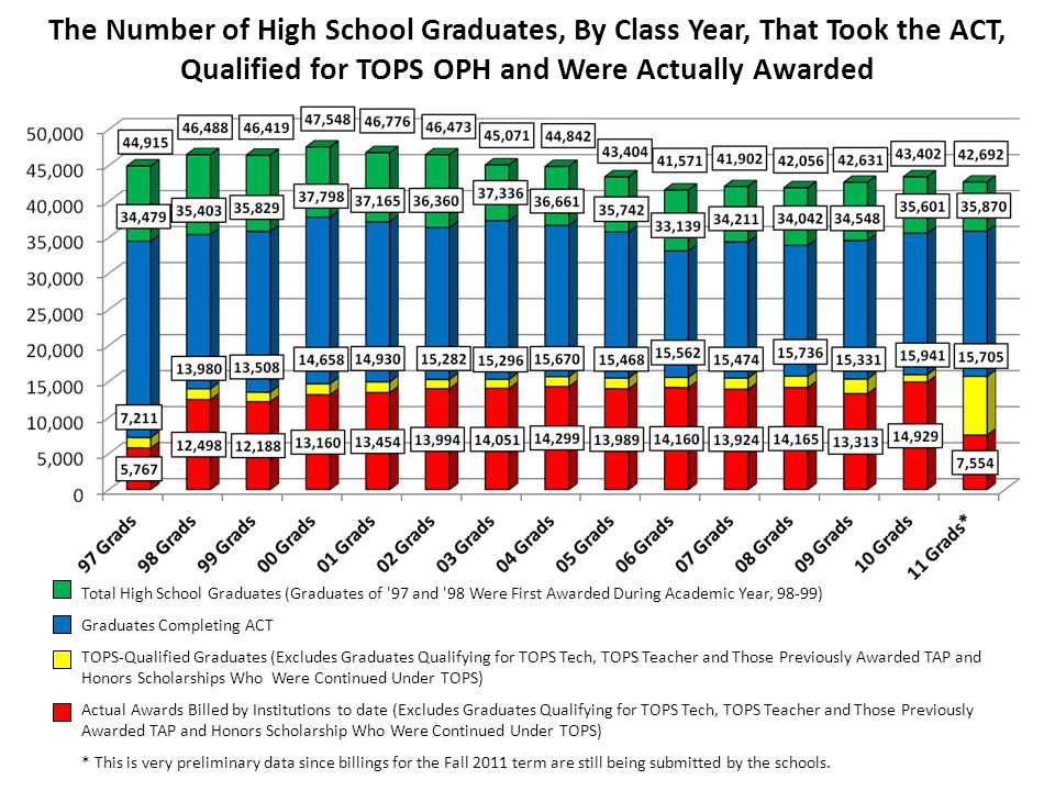 The Number of High School Graduates, By Class Year, That Took the ACT, Qualified for TOPS OPH and Were Actually Awarded Total High School Graduates (Graduates of 97 and 98 Were First Awarded During Academic Year, 98-99) Graduates Completing ACT TOPS-Qualified Graduates (Excludes Graduates Qualifying for TOPS Tech, TOPS Teacher and Those Previously Awarded TAP and Honors Scholarships Who Were Continued Under TOPS) Actual Awards Billed by Institutions to date (Excludes Graduates Qualifying for TOPS Tech, TOPS Teacher and Those Previously Awarded TAP and Honors Scholarship Who Were Continued Under TOPS) * This is very preliminary data since billings for the Fall 2011 term are still being submitted by the schools.