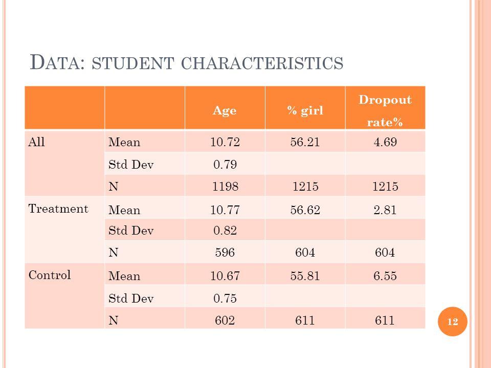 D ATA : STUDENT CHARACTERISTICS Age% girl Dropout rate% AllMean10.7256.214.69 Std Dev0.79 N11981215 Treatment Mean10.7756.622.81 Std Dev0.82 N596604 Control Mean10.6755.816.55 Std Dev0.75 N602611 12