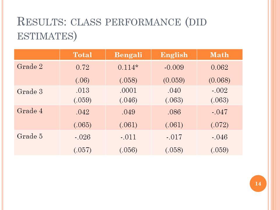 R ESULTS : CLASS PERFORMANCE ( DID ESTIMATES ) TotalBengaliEnglishMath Grade 2 0.72 (.06) 0.114* (.058) -0.009 (0.059) 0.062 (0.068) Grade 3.013 (.059).0001 (.046).040 (.063) -.002 (.063) Grade 4.042 (.065).049 (.061).086 (.061) -.047 (.072) Grade 5 -.026 (.057) -.011 (.056) -.017 (.058) -.046 (.059) 14