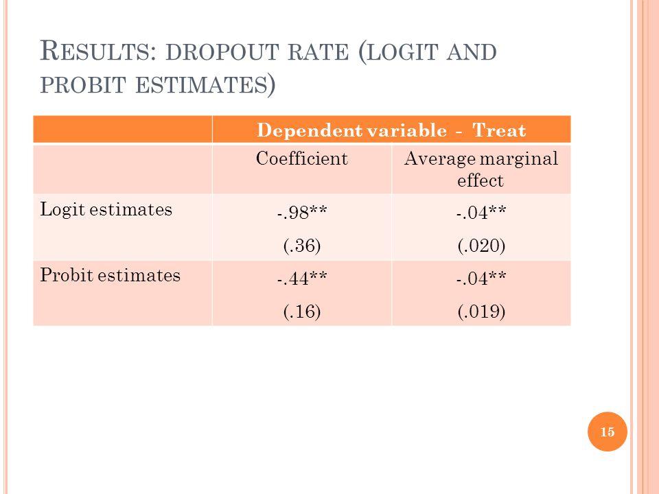 R ESULTS : DROPOUT RATE ( LOGIT AND PROBIT ESTIMATES ) Dependent variable - Treat CoefficientAverage marginal effect Logit estimates -.98** (.36) -.04** (.020) Probit estimates -.44** (.16) -.04** (.019) 15
