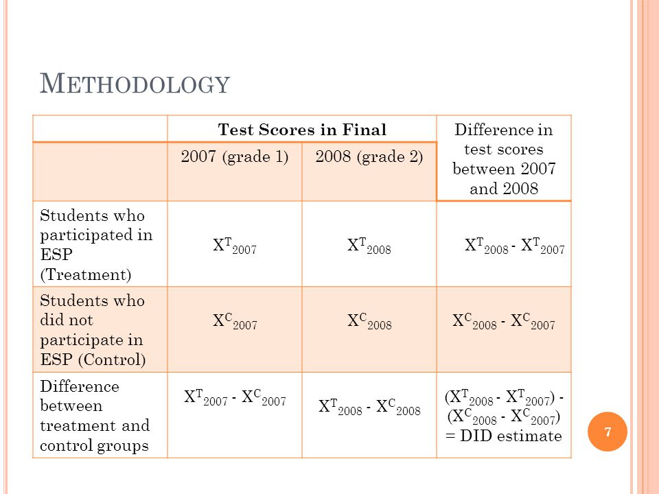 M ETHODOLOGY Test Scores in Final Difference in test scores between 2007 and 2008 2007 (grade 1)2008 (grade 2) Students who participated in ESP (Treatment) X T 2007 X T 2008 X T 2008 - X T 2007 Students who did not participate in ESP (Control) X C 2007 X C 2008 X C 2008 - X C 2007 Difference between treatment and control groups X T 2007 - X C 2007 X T 2008 - X C 2008 (X T 2008 - X T 2007 ) - (X C 2008 - X C 2007 ) = DID estimate 7