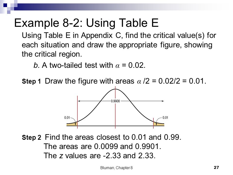 Using Table E in Appendix C, find the critical value(s) for each situation and draw the appropriate figure, showing the critical region. b. A two-tail