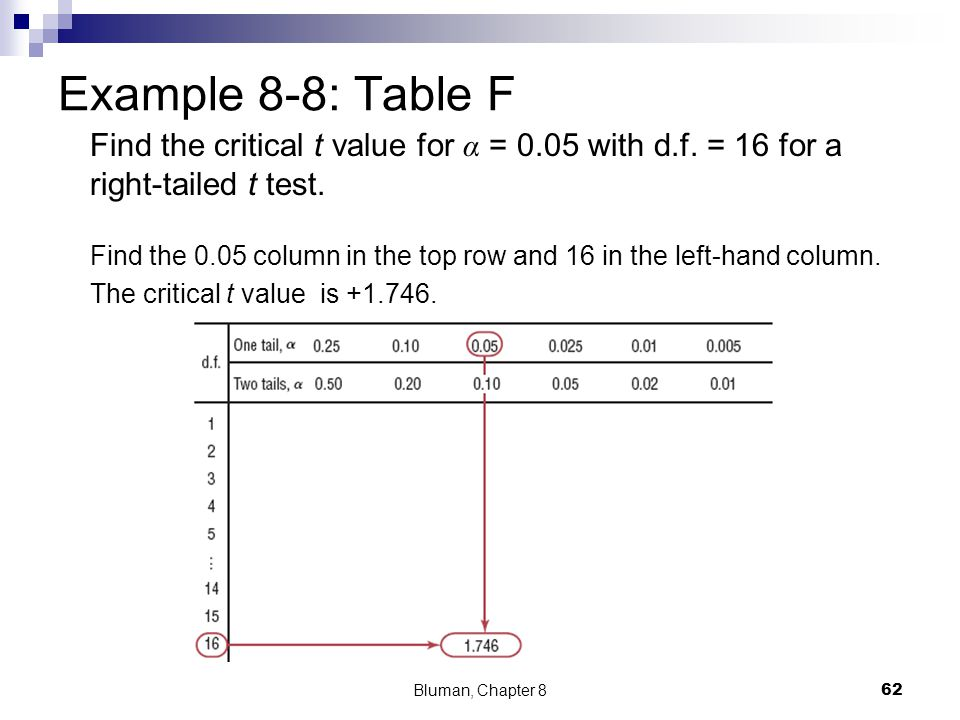 Example 8-8: Table F Find the critical t value for α = 0.05 with d.f. = 16 for a right-tailed t test. Find the 0.05 column in the top row and 16 in th