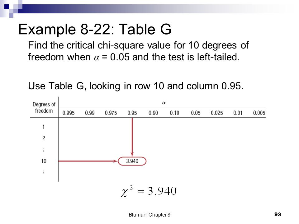 Example 8-22: Table G Find the critical chi-square value for 10 degrees of freedom when α = 0.05 and the test is left-tailed. Use Table G, looking in