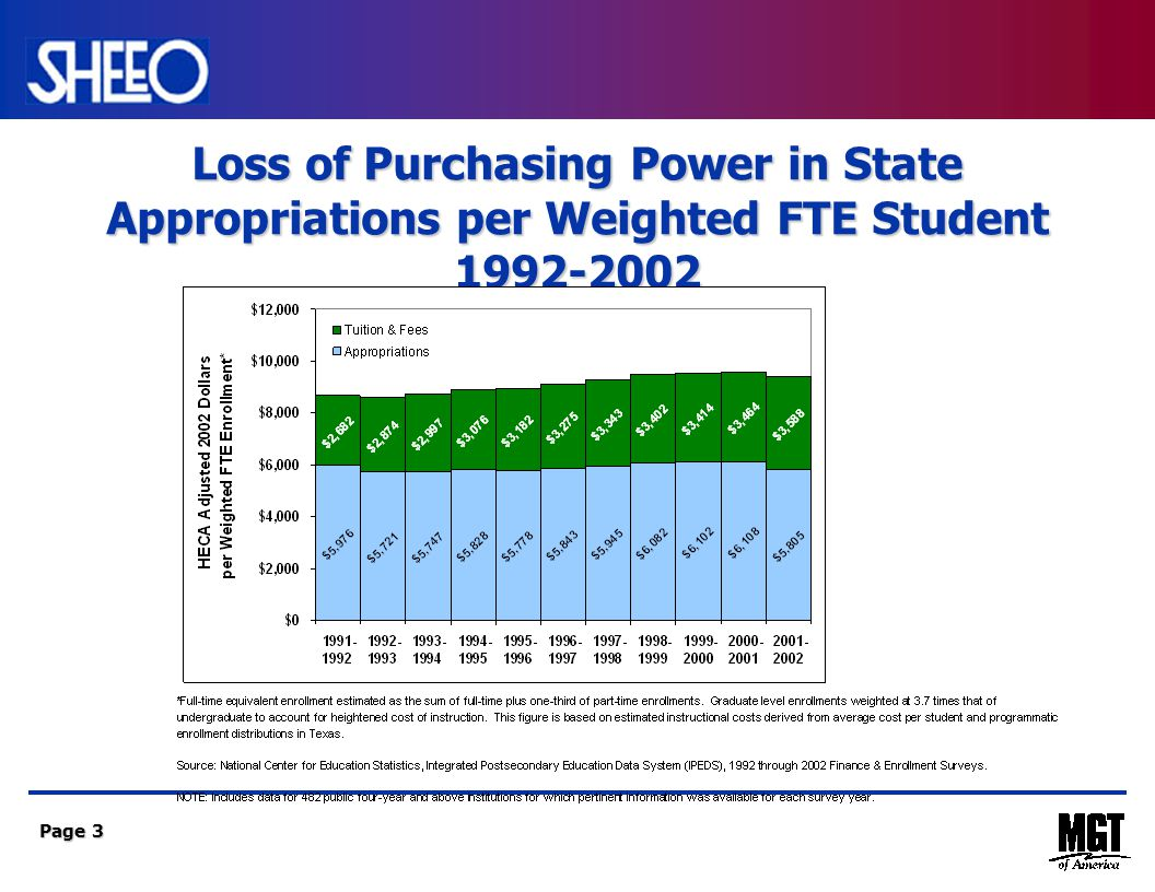 Page 3 Loss of Purchasing Power in State Appropriations per Weighted FTE Student 1992-2002