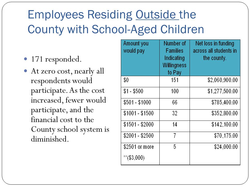 Employees Residing Outside the County with School-Aged Children 171 responded.