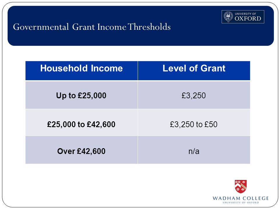 Household IncomeLevel of Grant Up to £25,000£3,250 £25,000 to £42,600£3,250 to £50 Over £42,600n/a Governmental Grant Income Thresholds