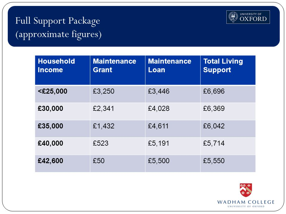 Full Support Package (approximate figures) Household Income Maintenance Grant Maintenance Loan Total Living Support <£25,000£3,250£3,446£6,696 £30,000£2,341£4,028£6,369 £35,000£1,432£4,611£6,042 £40,000£523£5,191£5,714 £42,600£50£5,500£5,550
