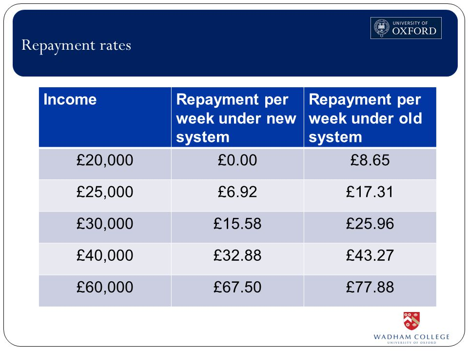 Repayment rates IncomeRepayment per week under new system Repayment per week under old system £20,000£0.00£8.65 £25,000£6.92£17.31 £30,000£15.58£25.96 £40,000£32.88£43.27 £60,000£67.50£77.88