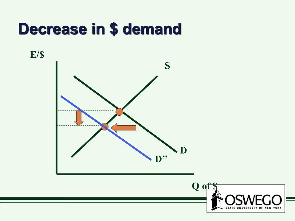 Decrease in $ demand Q of $ E/$ S D D''