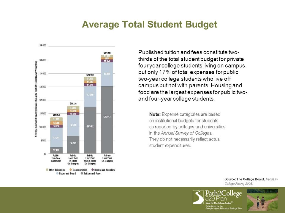 Average Total Student Budget Published tuition and fees constitute two- thirds of the total student budget for private four year college students livi