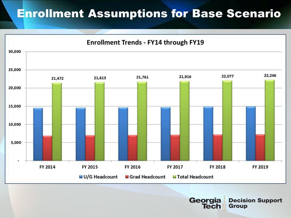 Enrollment Assumptions for Base Scenario