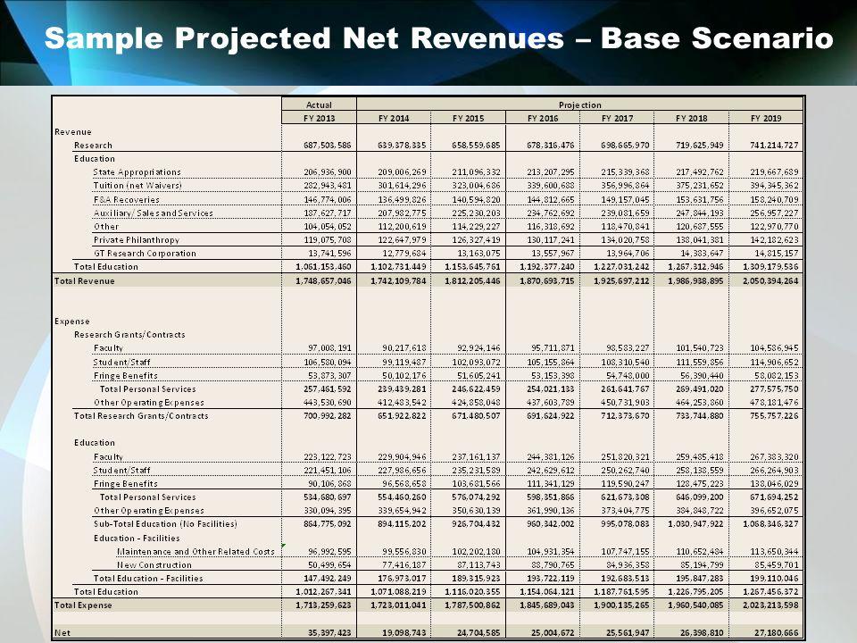 Sample Projected Net Revenues – Base Scenario