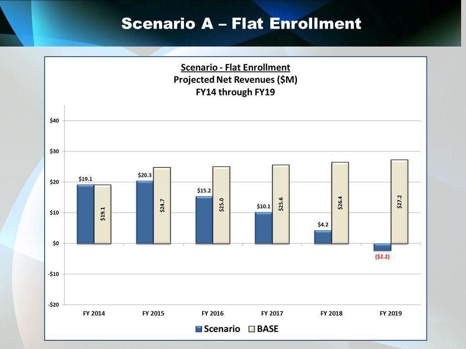 Scenario A – Flat Enrollment