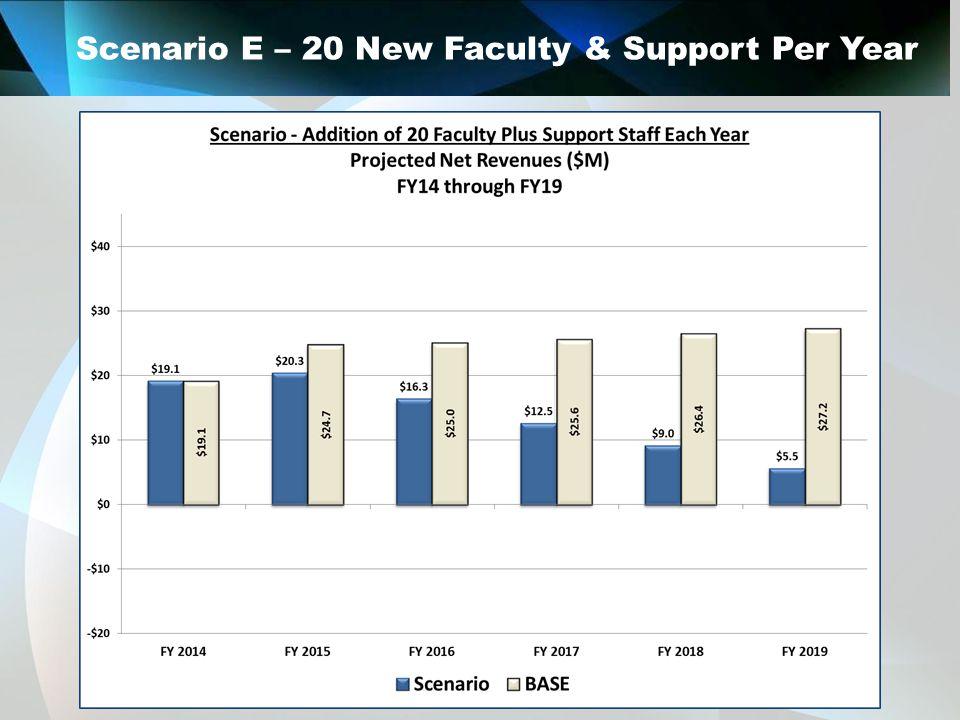 Scenario E – 20 New Faculty & Support Per Year