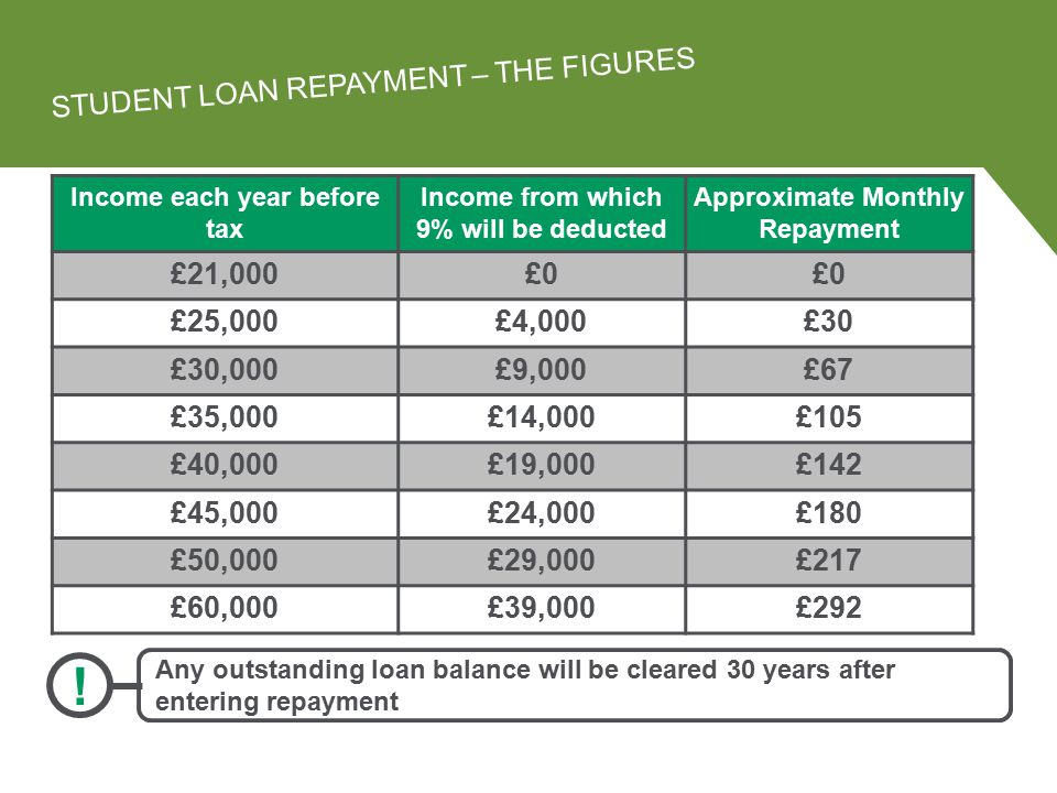 Income each year before tax Income from which 9% will be deducted Approximate Monthly Repayment £21,000£0 £25,000£4,000£30 £30,000£9,000£67 £35,000£14,000£105 £40,000£19,000£142 £45,000£24,000£180 £50,000£29,000£217 £60,000£39,000£292 STUDENT LOAN REPAYMENT – THE FIGURES .