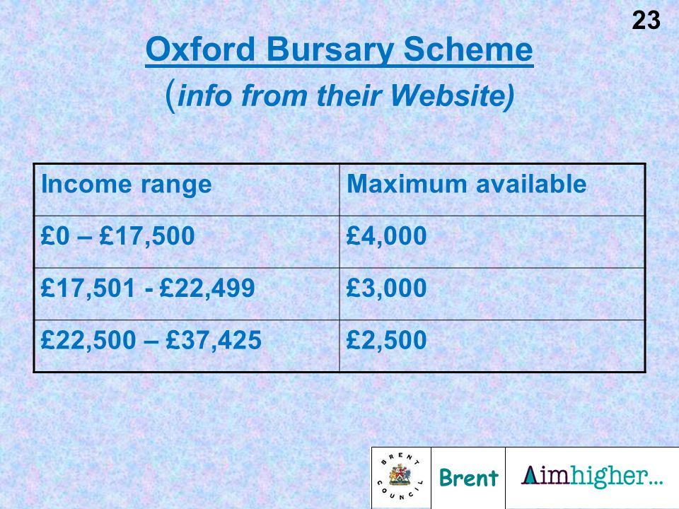 Brent 23 Oxford Bursary Scheme ( info from their Website) Income rangeMaximum available £0 – £17,500£4,000 £17,501 - £22,499£3,000 £22,500 – £37,425£2,500