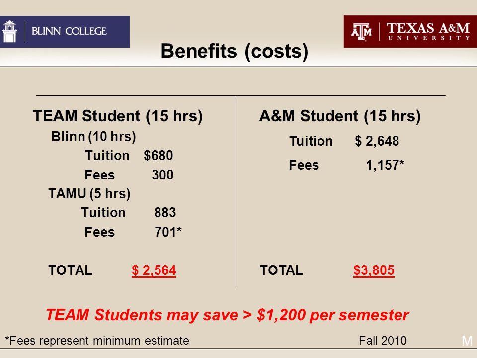 Benefits (costs) TEAM Student (15 hrs) Blinn (10 hrs) Tuition $680 Fees 300 TAMU (5 hrs) Tuition 883 Fees 701* TOTAL $ 2,564 A&M Student (15 hrs) Tuition $ 2,648 Fees 1,157* TOTAL $3,805 TEAM Students may save > $1,200 per semester *Fees represent minimum estimate Fall 2010 M