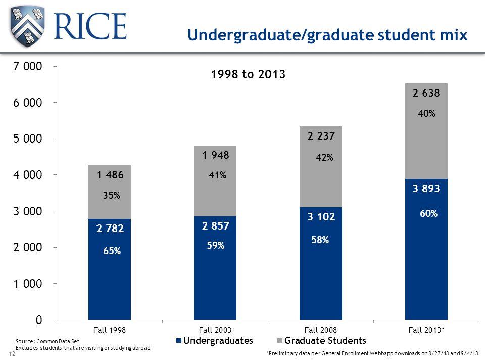 12 Undergraduate/graduate student mix