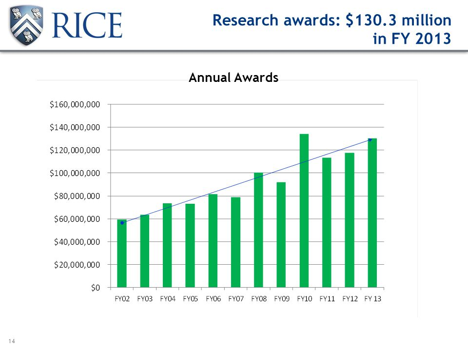 14 Research awards: $130.3 million in FY 2013 Annual Awards