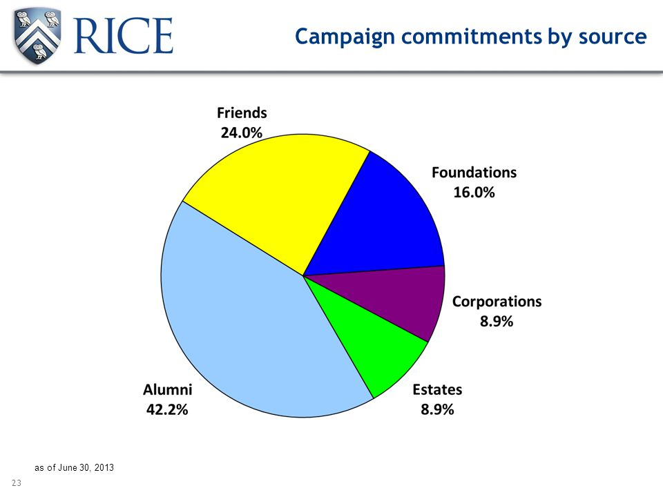 23 Campaign commitments by source as of June 30, 2013