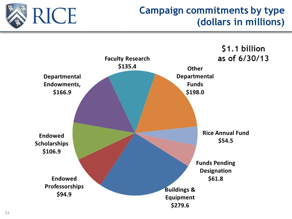 24 Campaign commitments by type (dollars in millions) $1.1 billion as of 6/30/13 as of June 30, 2013