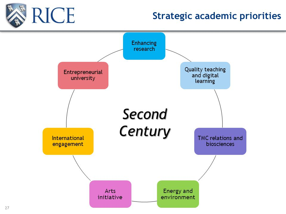 27 Strategic academic priorities Enhancing research Quality teaching and digital learning TMC relations and biosciences Energy and environment Arts initiative International engagement Entrepreneurial university SecondCentury