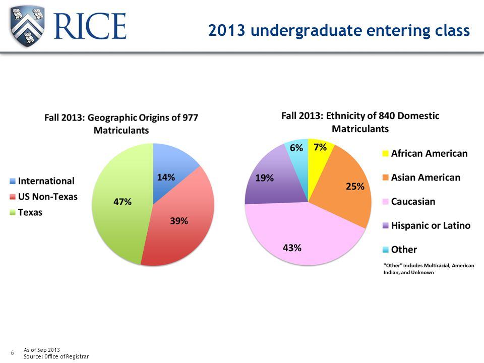 6 As of Sep 2013 Source: Office of Registrar 2013 undergraduate entering class