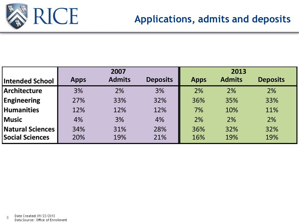 8 Applications, admits and deposits Date Created: 09/23/2013 Data Source: Office of Enrollment