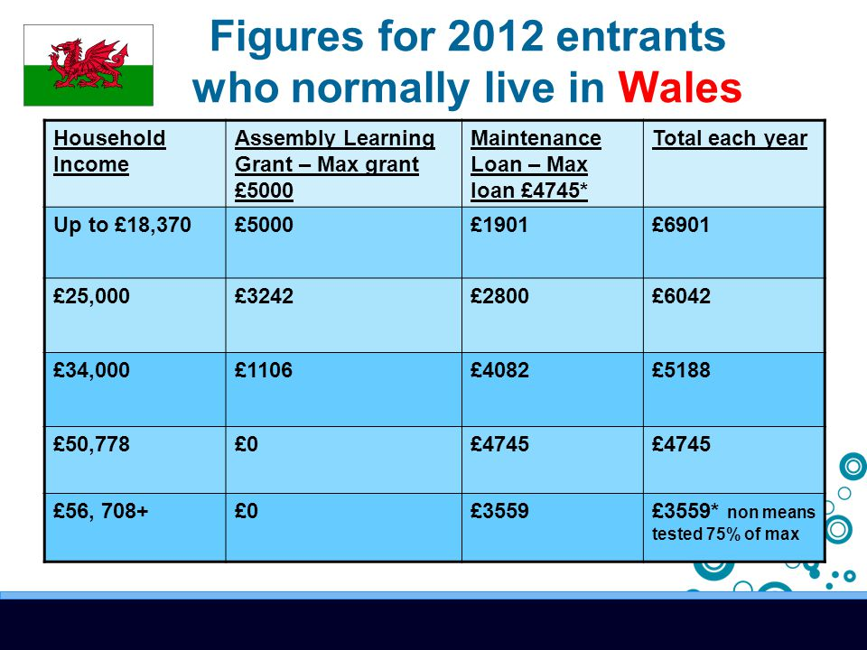 Figures for 2012 entrants who normally live in Wales Household Income Assembly Learning Grant – Max grant £5000 Maintenance Loan – Max loan £4745* Total each year Up to £18,370£5000£1901£6901 £25,000£3242£2800£6042 £34,000£1106£4082£5188 £50,778£0£4745 £56, 708+£0£3559£3559* non means tested 75% of max