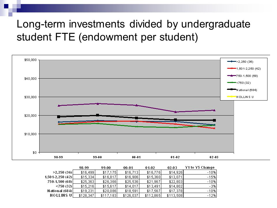 Long-term investments divided by undergraduate student FTE (endowment per student)