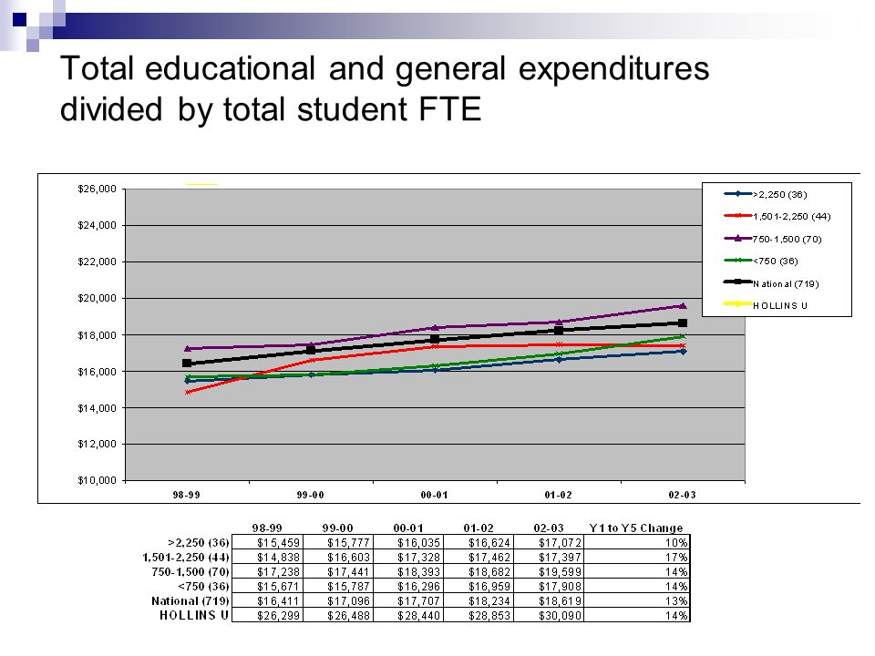 Total educational and general expenditures divided by total student FTE