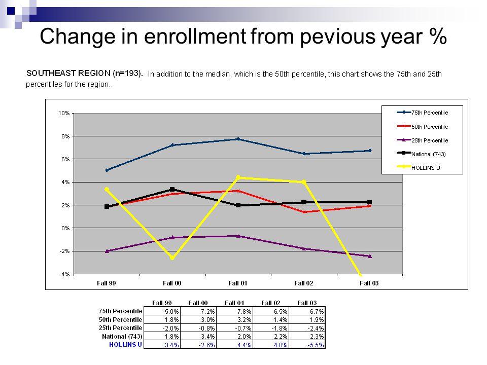 CHANGE IN FIRST YR ENROLLMENT FROM PREV YEAR (%): BY REGION DEFINITION.