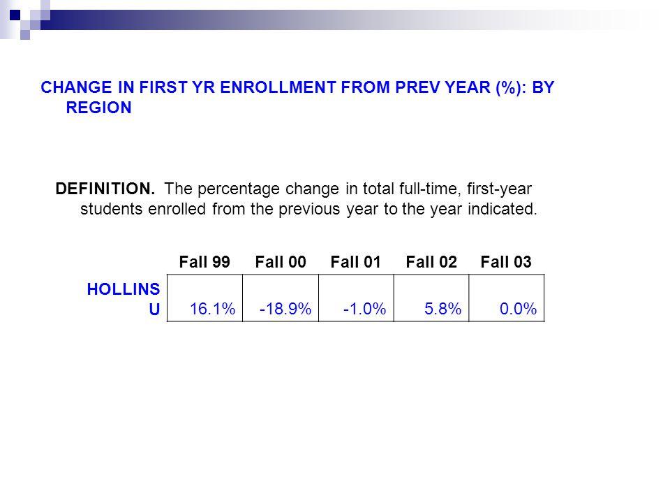 Change in First-Year Enrollment