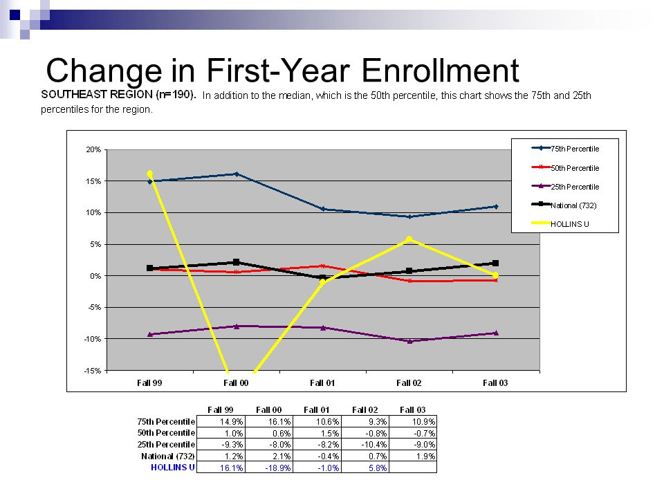 Total tuition and fee revenue less institutional financial aid per student