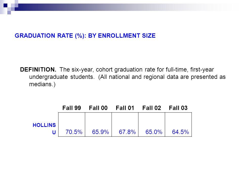 Graduation Rate % by enrollment size