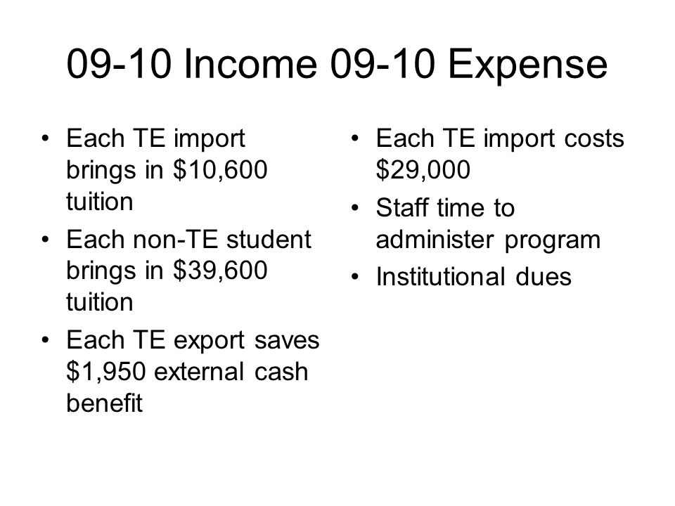 09-10 Income 09-10 Expense Each TE import brings in $10,600 tuition Each non-TE student brings in $39,600 tuition Each TE export saves $1,950 external cash benefit Each TE import costs $29,000 Staff time to administer program Institutional dues