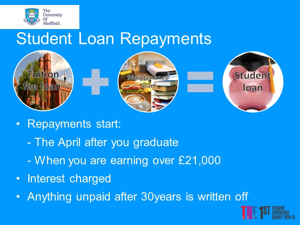 Student Loan Repayments Repayments start: - The April after you graduate - When you are earning over £21,000 Interest charged Anything unpaid after 30years is written off