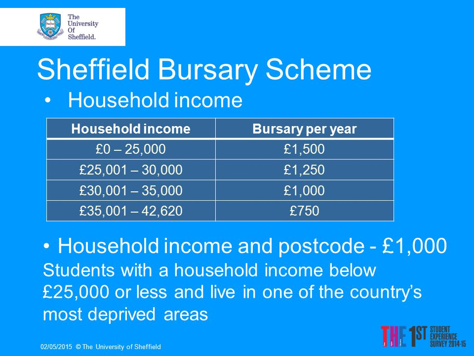 02/05/2015© The University of Sheffield Postcode and grades - £500 Students who live in a low participation area in Sheffield and the surrounding region and achieve A,B,B or higher (or equivalent) at A- Level regardless of household income Sheffield Bursary Scheme All care leavers and student carers automatically receive a £4,500 bursary