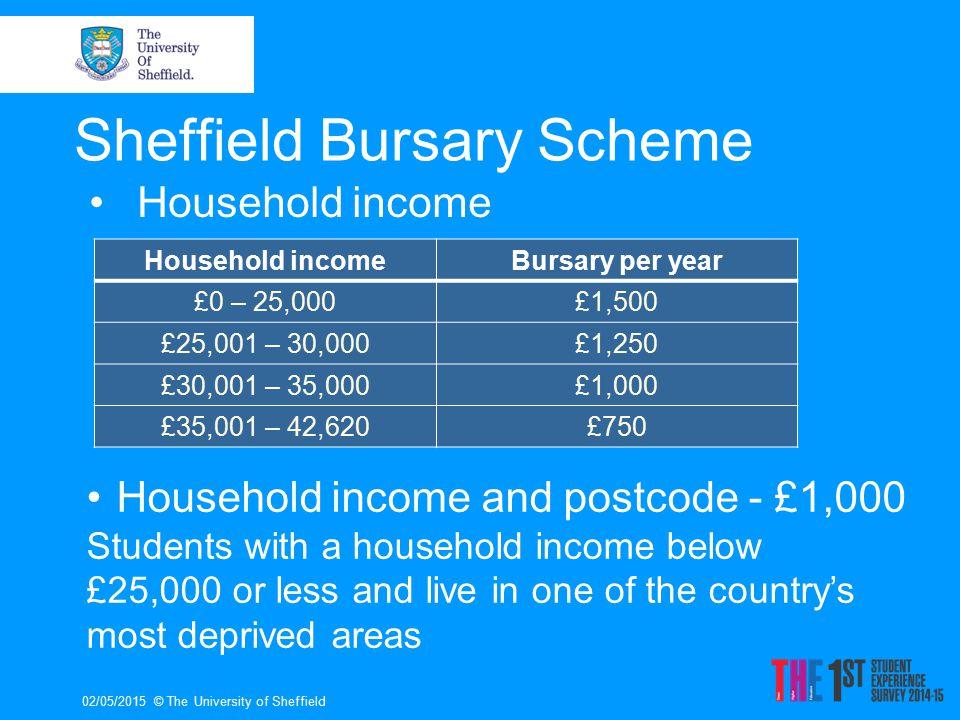 Help with Budgeting 02/05/2015© The University of Sheffield www.sheffield.ac.uk/moneytools