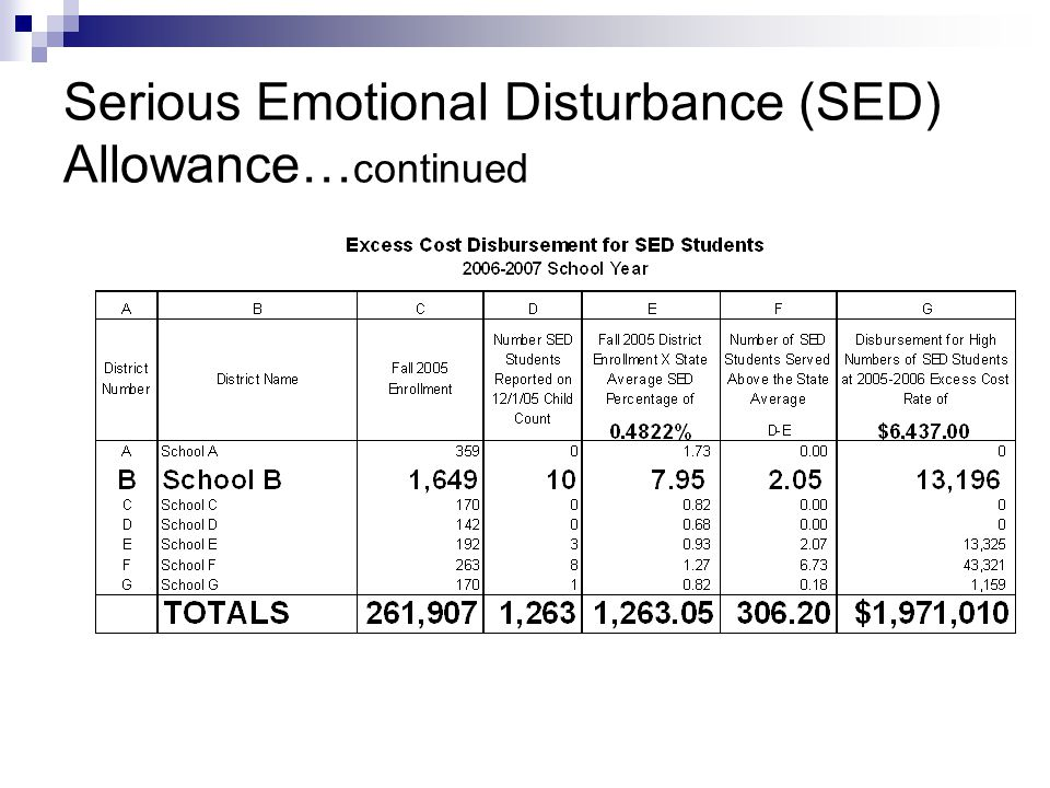 Serious Emotional Disturbance (SED) Allowance… continued