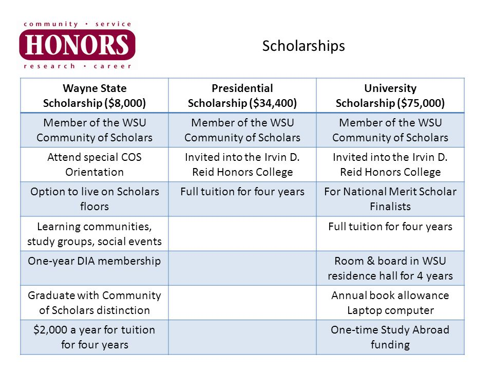 Wayne State Scholarship ($8,000) Presidential Scholarship ($34,400) University Scholarship ($75,000) Member of the WSU Community of Scholars Attend special COS Orientation Invited into the Irvin D.
